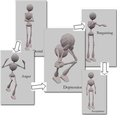 Job Loss Grief Stages